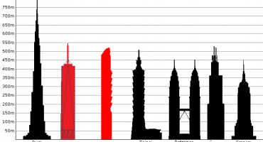 ¿Sabes cuáles son los edificios más altos del mundo?