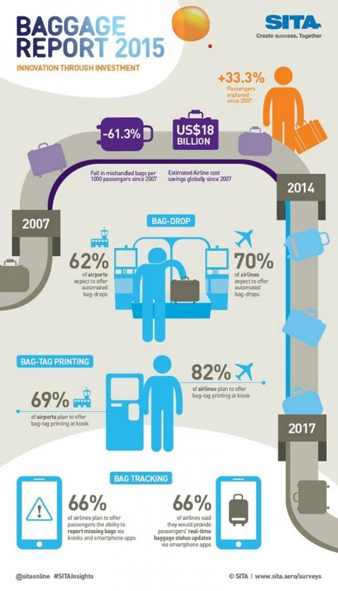 Infografía elaborada por ITA con los principales resultados de su informe sobre la gestión de equipajes por las aerolíneas