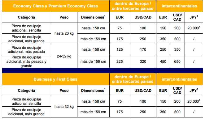 Recargos Lufthansa para equipaje adicional