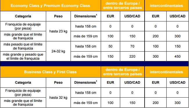 Recargos Lufthansa para piezas que superen el peso y dimensiones estipulados