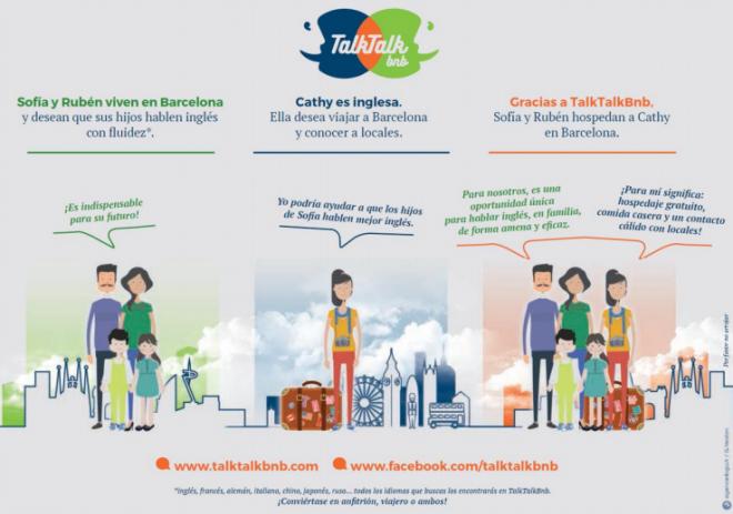 Infografía sobre el concepto de TalkTalkbnb