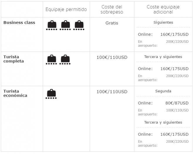 Equipaje Iberia vuelos destino a América central, América del Sur, Angola, Asia y Sudáfrica