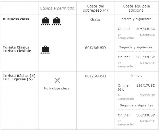 Equipaje En Iberia Dimensiones Tarifas Y Otras
