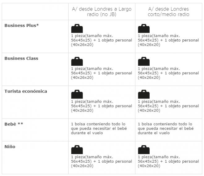 Equipajes Iberia para Londres Heathrow