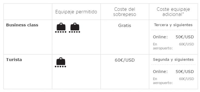 Tabla de la política de equipajes de Iberia para Londres Heathrow