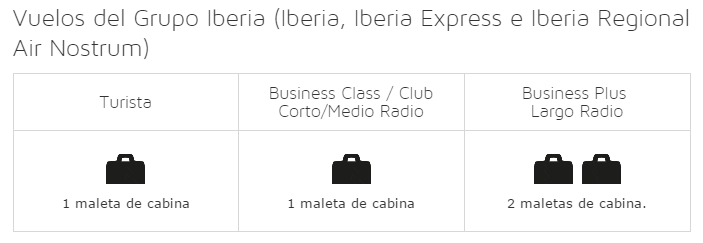 equipaje Iberia