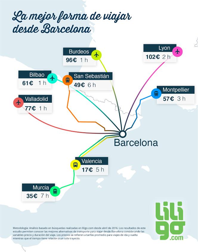 Infografía cómo viajar desde Barcelona