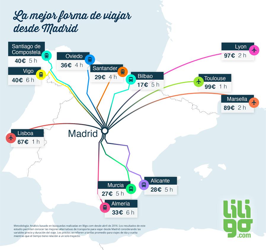 Infografía cómo viajar desde Madrid