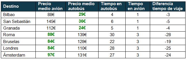 Avión versus bus Madrid