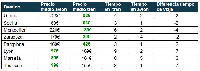 Avión versus tren Madrid