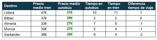 Tren versus autobús Madrid