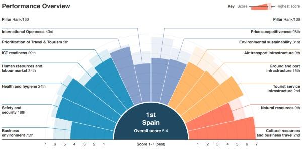 competitividad-turistica-grafico-España