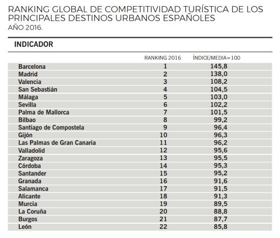 Urbantur-2016-ranking