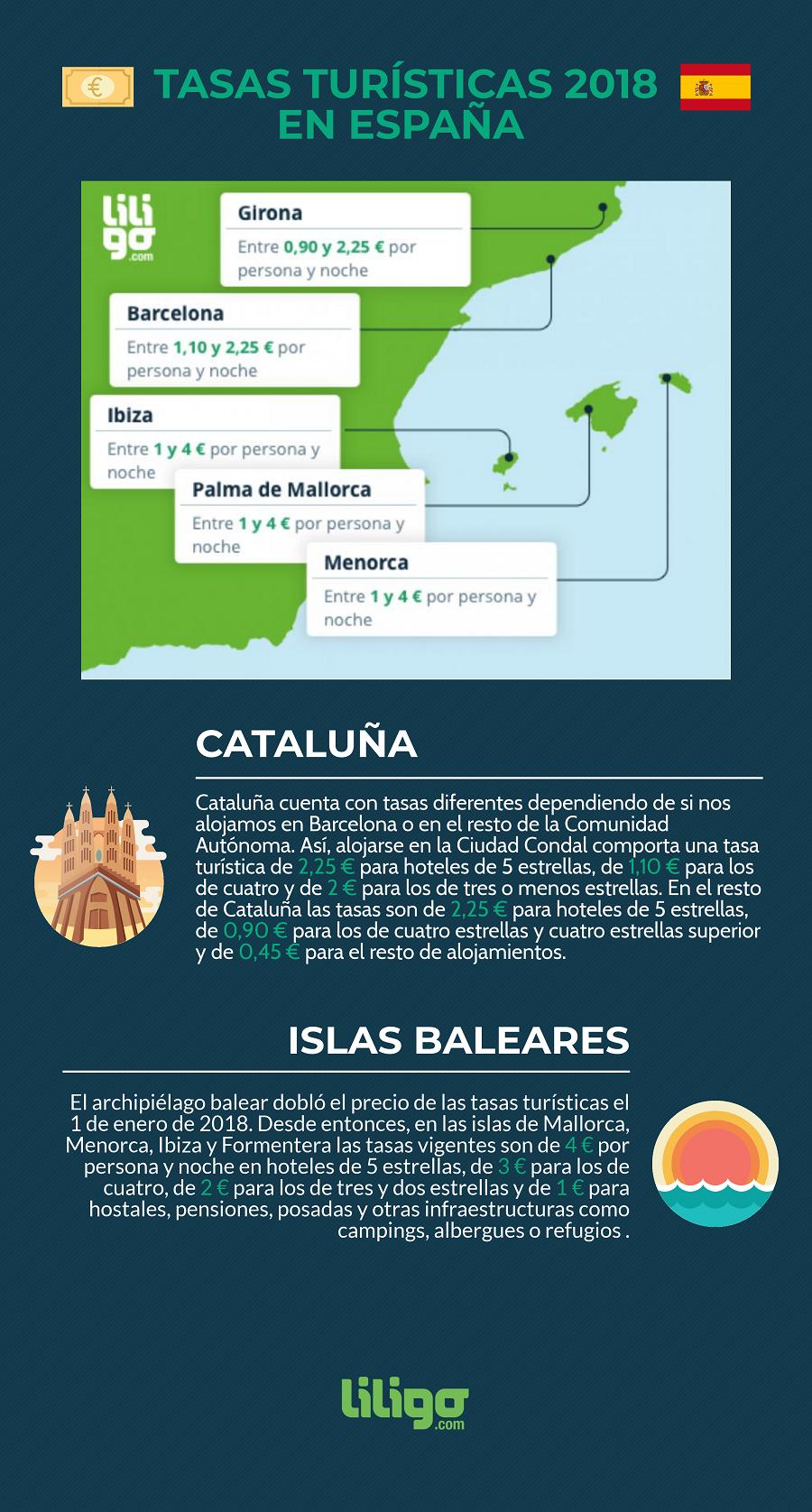 Las tasas turísticas en España y en otros países europeos