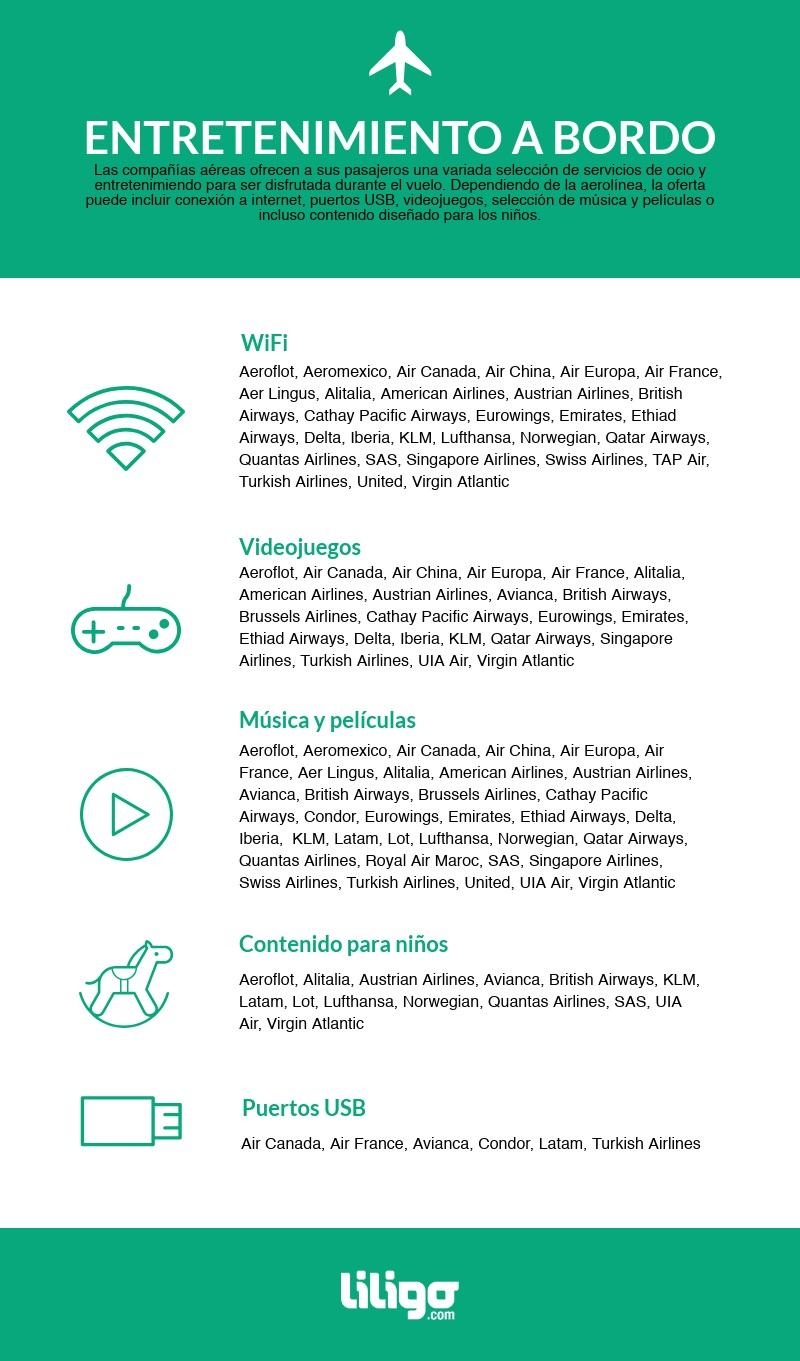 Infografía sobre el enteretenimiento a bordo de las aerolíneas