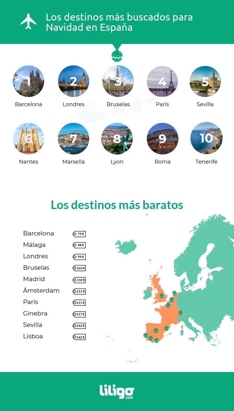 Los destinos para Navidad más buscados en España (infografía)